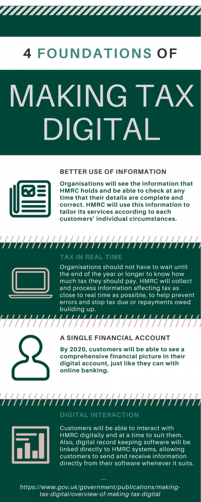 Infographic - Four foundations of making tax digital: 1) better use of information, 2) tax in real time, 3) a single financial account, 4) digital interaction